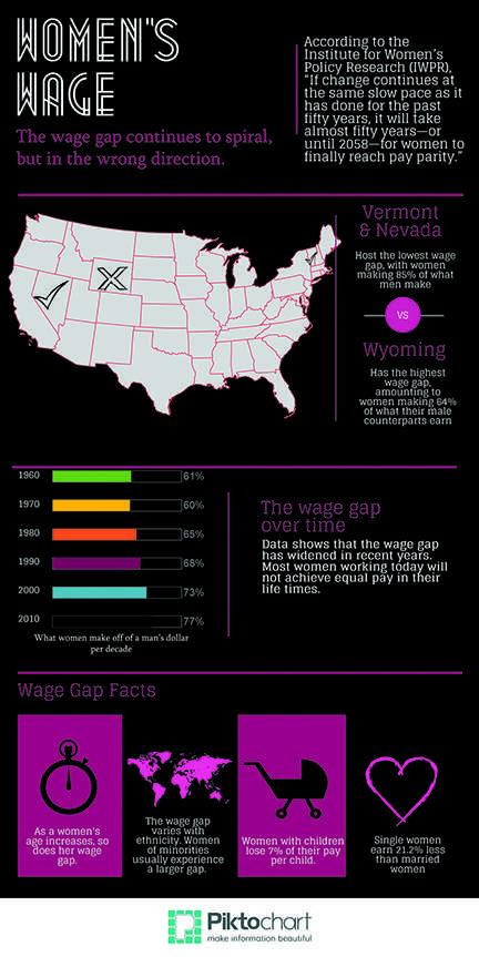 Cutting it short: Women's wage gap