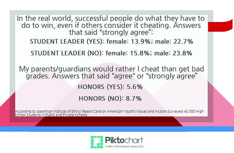 Shortcut to success?
