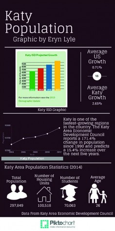 KISD population tops 70,000 students